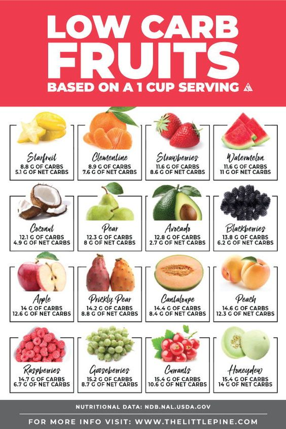 Infographic displaying the carbs and net carbs in various low carb fruits