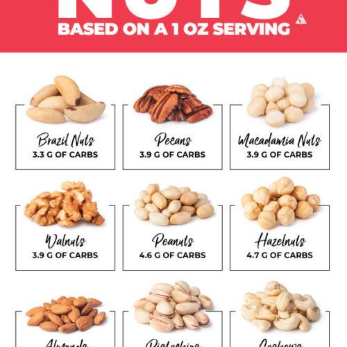 chart of low carb nuts ordered by the lowest carb nut to the highest