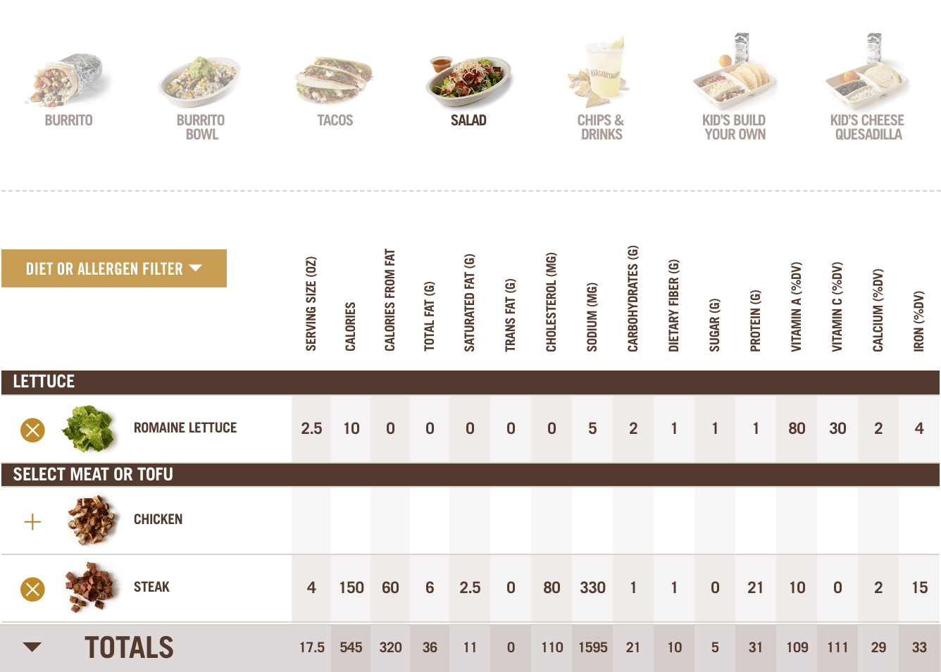 Screen shot of Chipotle nutrition calculator based on a keto chipotle order with steak