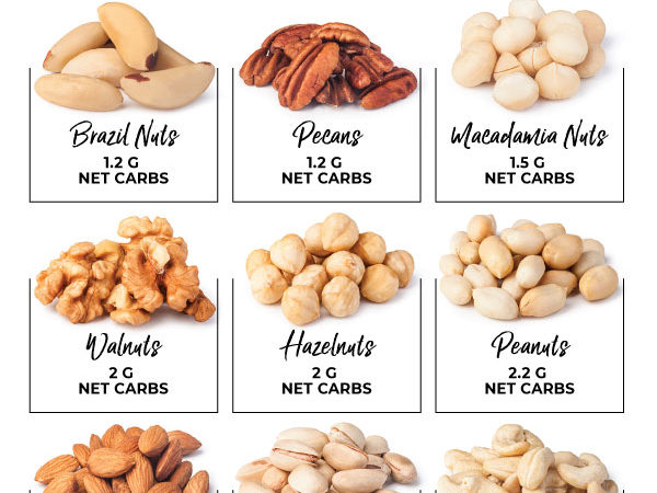 Infographic of keto nuts and their various carb counts
