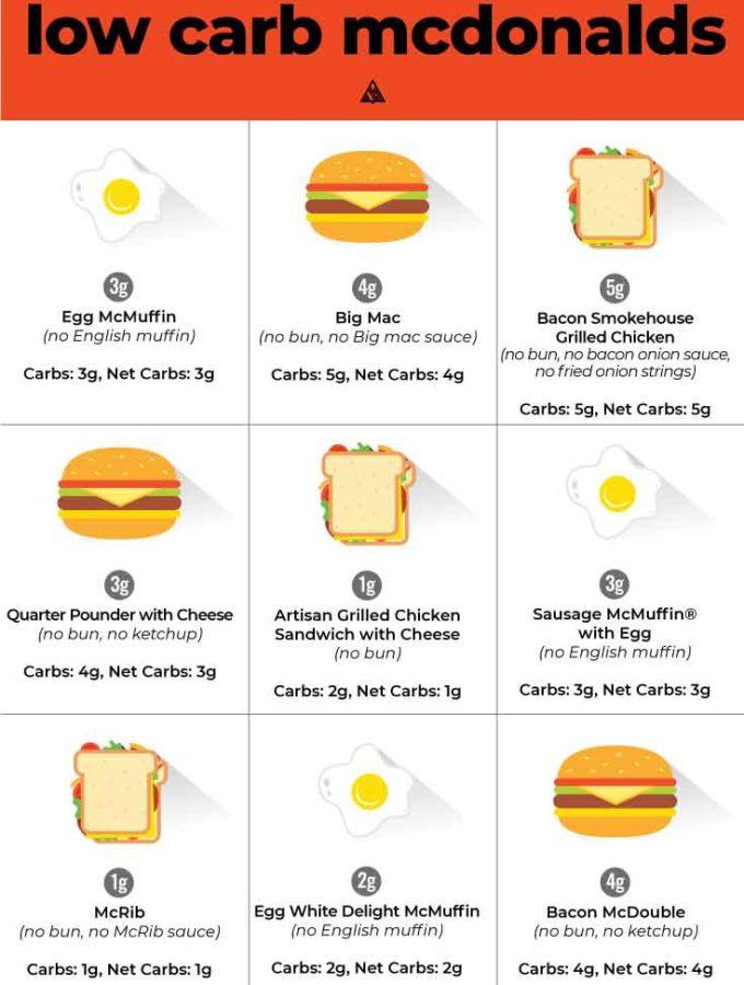 Low Carb Mcdonalds (Top 10 Orders!)