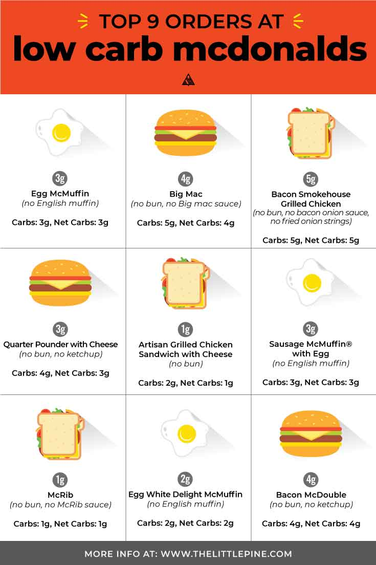 How to order low carb McDonalds breakfast, burgers, drinks and coffee — a great keto fast food option that's there for you in a pinch! #lowcarbmcdonalds #ketomcdonalds