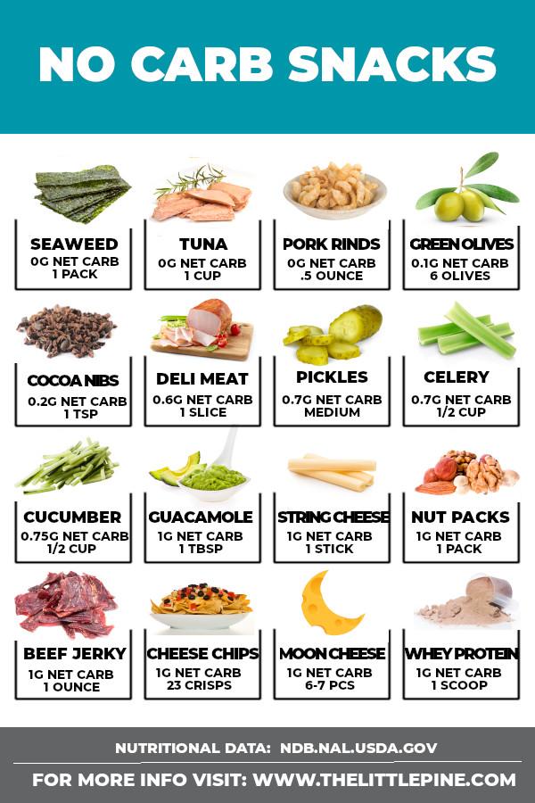 Info graphic of no carb snacks