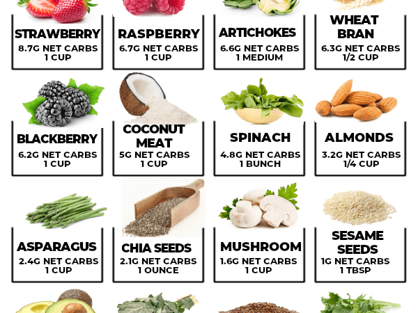 Infographic of high protein low carb foods