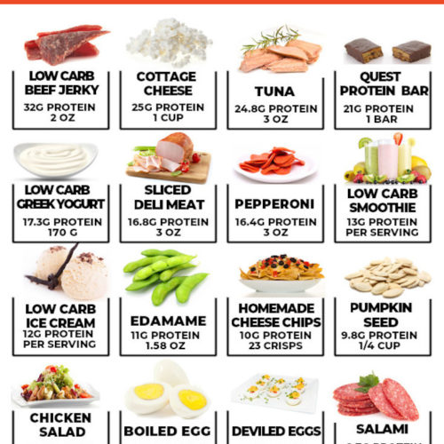 Info graphic of high protein low carb snacks