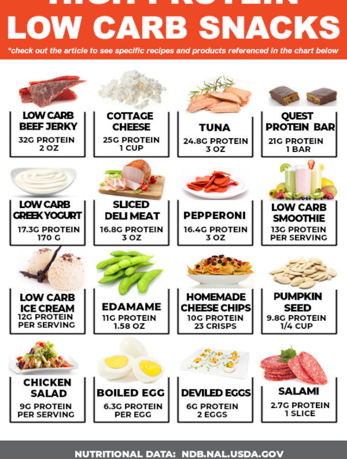 22 Best High Protein Low Carb Snacks