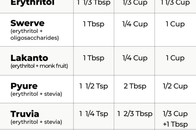 conversion chart of keto sweeteners and sugar