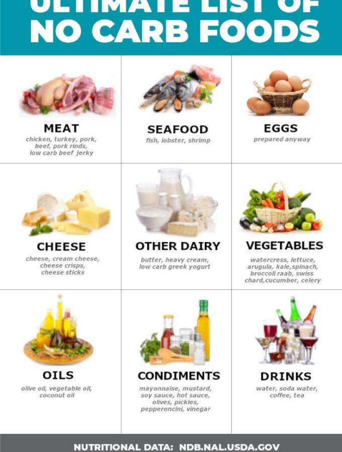 51 (DELICIOUS!) No Carb Foods