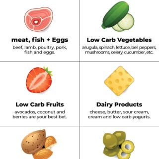 low carb foods infographic listing 6 categories of keto foods