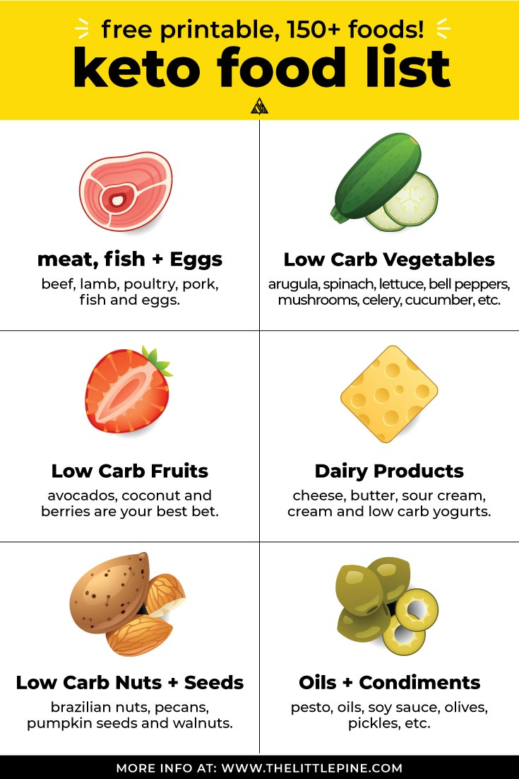 Ultimate Low Carb Foods Guide    Free Printable