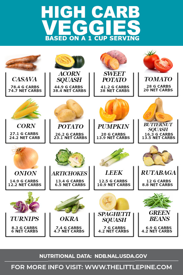 Infographic of high carb vegetables