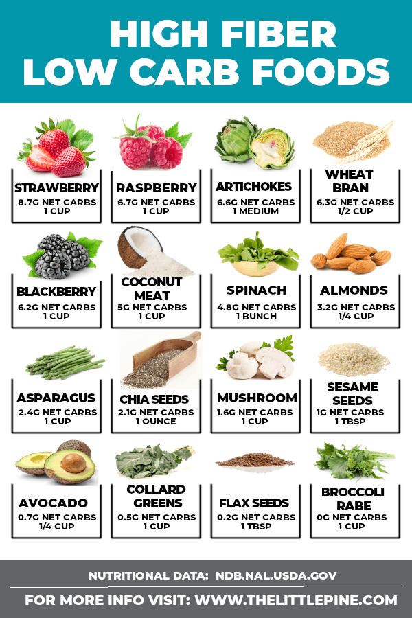 *NEW* Use this list of high fiber low carb foods to transform your diet into beautiful balanced nutrition that tastes great and benefits you from the inside out! #highfiberlowcarbfoods #highfiberketofoods
