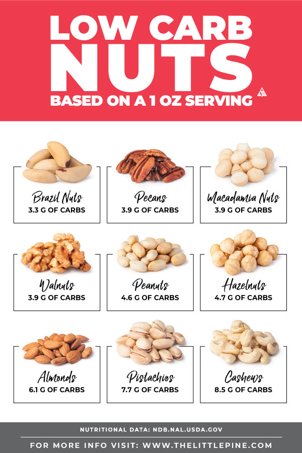 *NEW* A resourceful and NUTTY guide to finding the yummiest low carb nuts, their carb counts, nutritional benefits, alterNUTives, plus additional nut recipes! #lowcarbnuts #ketonuts