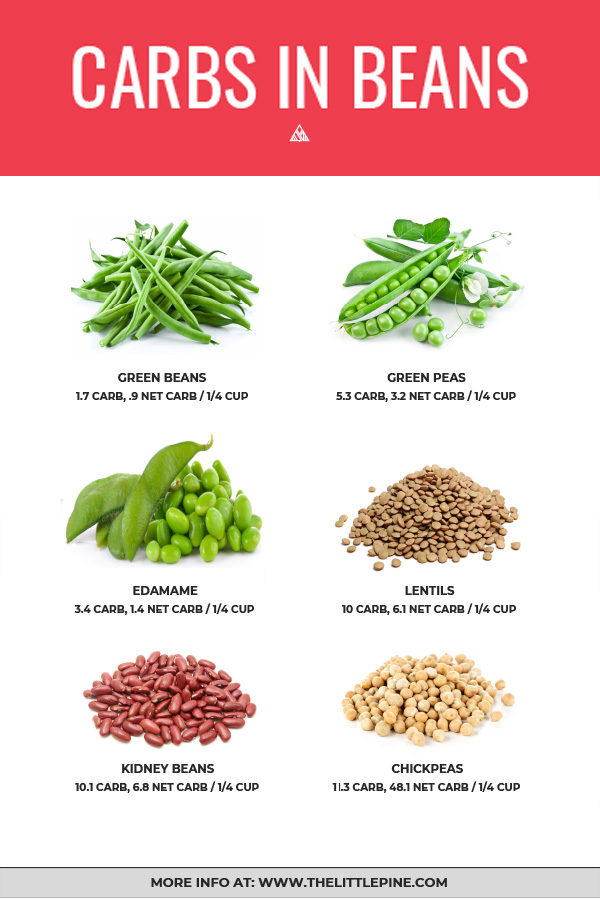 3 Low Carb Beans (+ Bean Alternatives!)