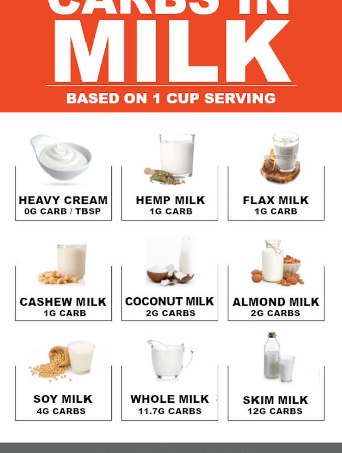 9 Best Low Carb Milk (Keto + Paleo!)