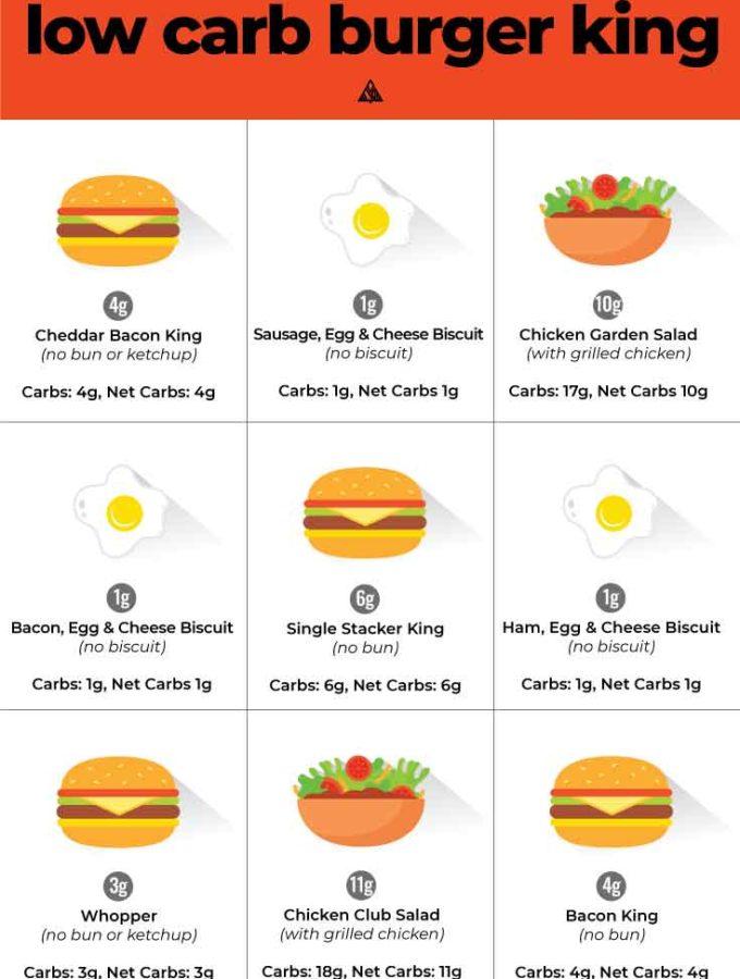 Low Carb Burger King (Top 9 Orders!)
