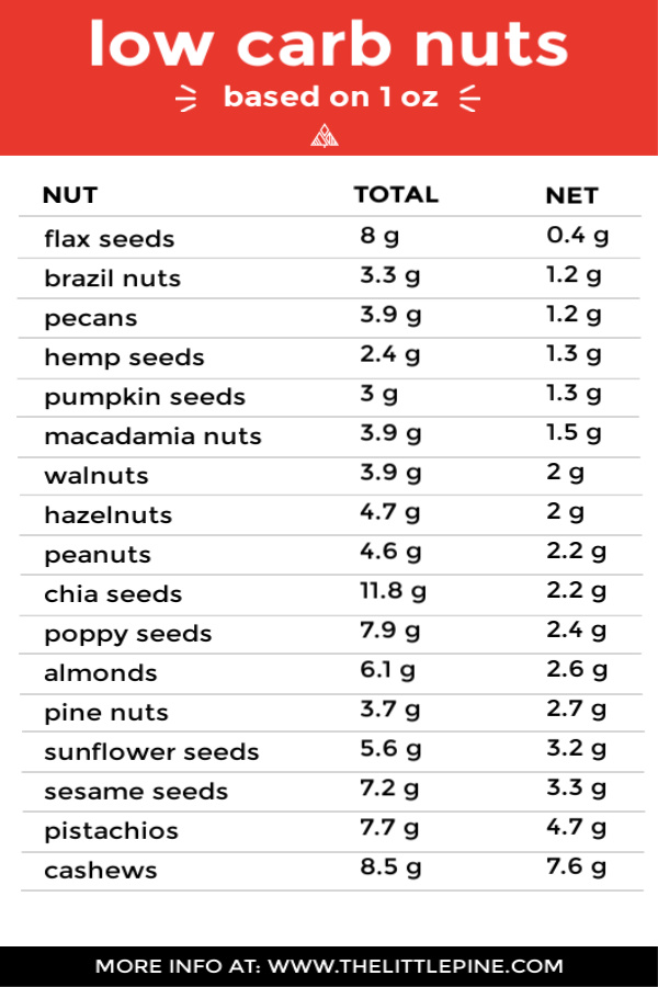 A list of of various low carb nuts with total and net carbs