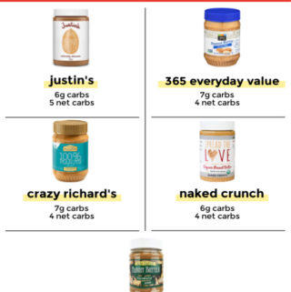 Info graphic of various Low carb peanut butter