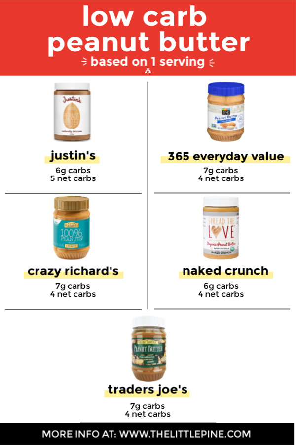 Info graphic of various Low carb peanut butter with their carb counts