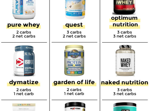 Info graphic of various low carb protein powder