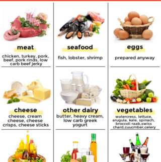 Info graphic of various no carb foods