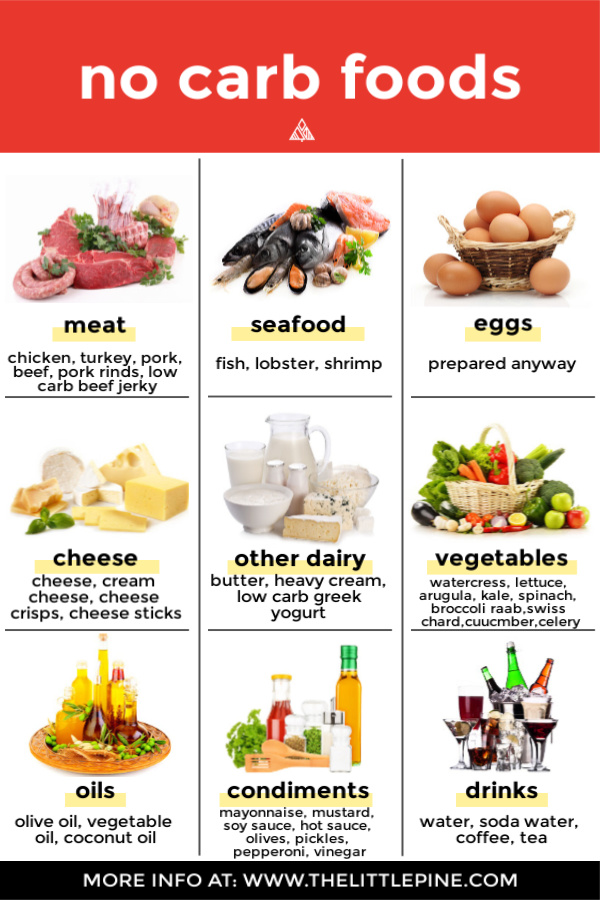 Infographic of no carb foods
