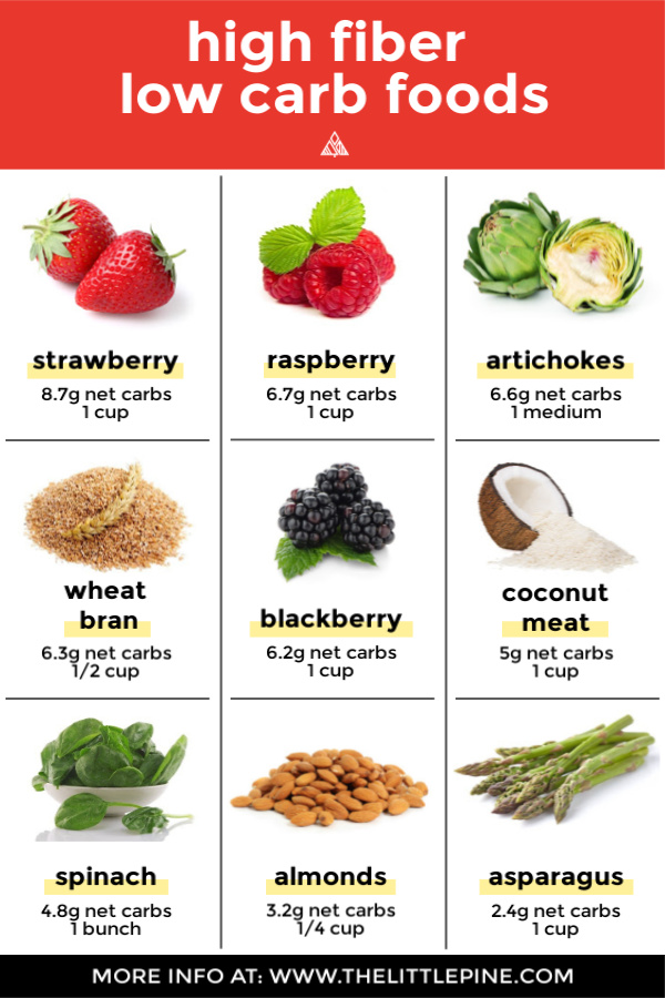 Info graphic of various high fiber low carb foods