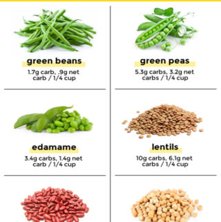 Info graphic of various low carb beans