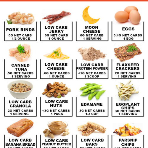 Info graphic of various low carb snacks on the go