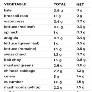 A list of of various low carb vegetables with total and net carbs