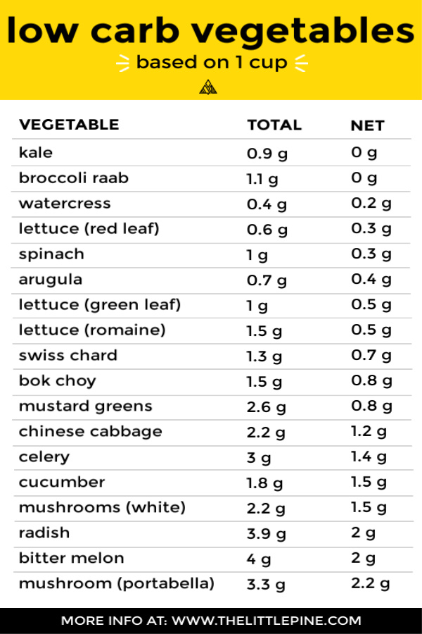 Info graphic of various low carb vegetables