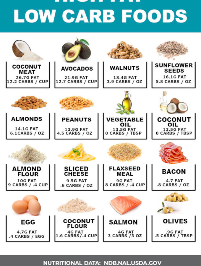 33 High Fat Low Carb Foods (You'll LOVE!)