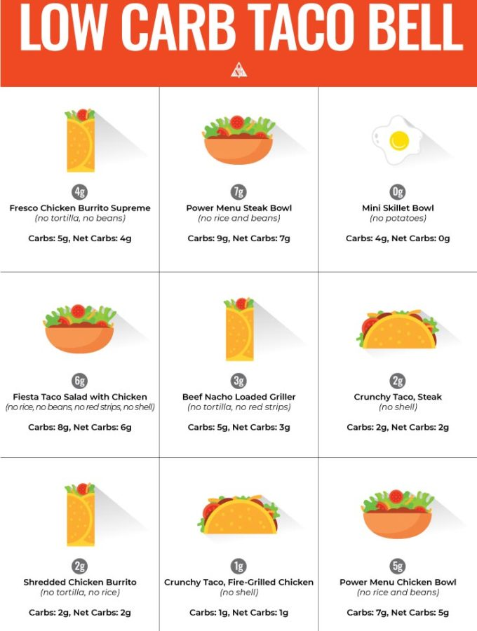 Low Carb Taco Bell (Top 10 Orders!)