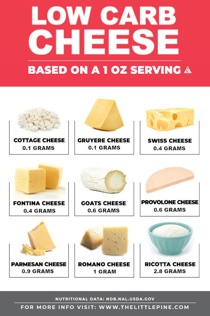 Infographic of low carb cheese with an image and carb count for each