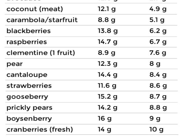 A list of of various low carb fruits with total and net carbs