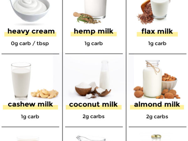 Info graphic of carbs in milk with various milk and their carb count