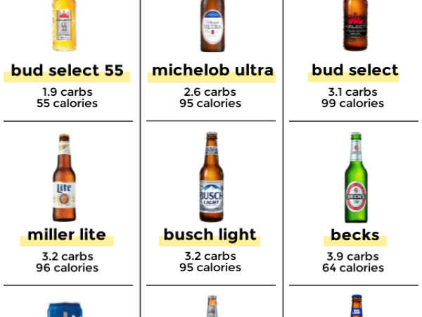 *NEW* Don't drink another sip until you read this handy low carb beer guide! Discover the 12 best keto-friendly brews for every diet, taste, and season. #lowcarbbeer #ketobeer