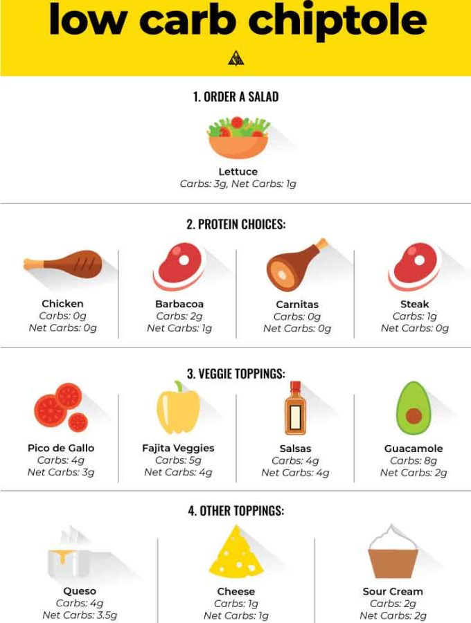 Low Carb Chipotle (BEST Orders!)