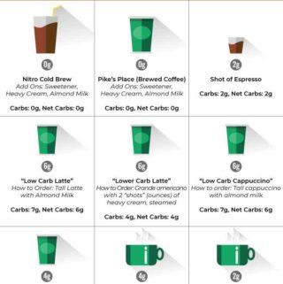 Low Carb Starbucks (Food + Drinks!)