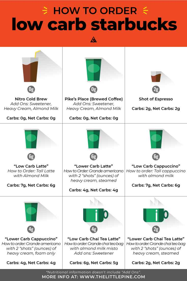 Upgrade your boring coffee with these incredibly delicious low carb starbucks drinks! From coffee to tea, this sugar free/keto list has got you covered! #lowcarbstarbucks #ketostarbucks