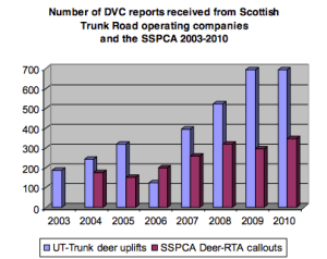 On the increase - the latest Scottish Natural Heritage report shows a worrying rise in numbers.