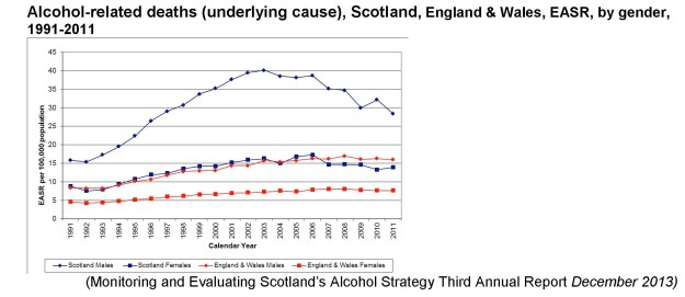 Figures show alcohol use is far higher in Scotland than the rest of the UK.