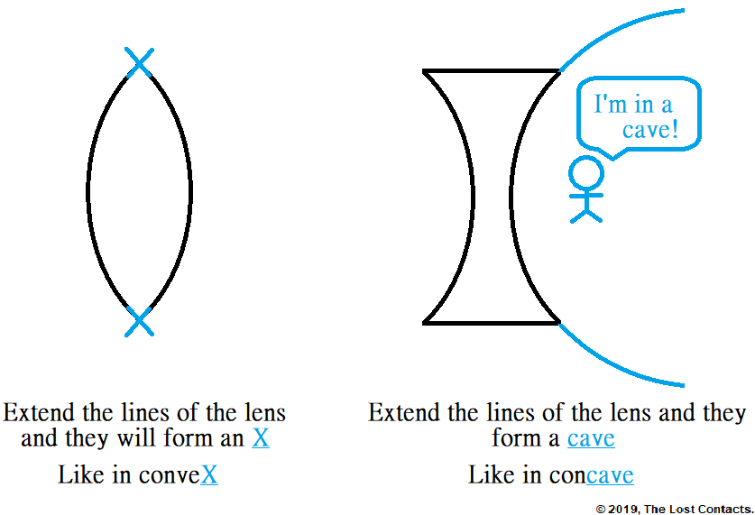 Mnemonic ow to remember convex and concave lenses