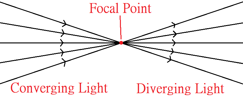 ray diagram of converging light, focal point, and diverging light