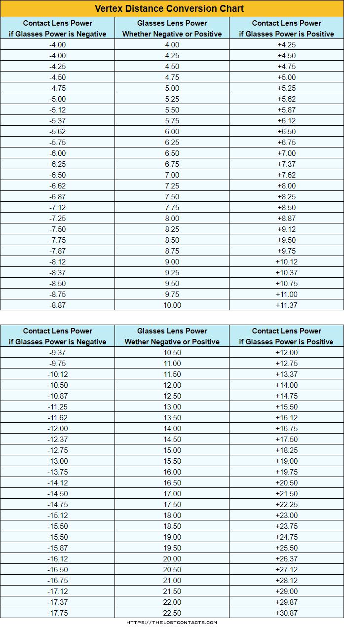 Vertex Distance Conversion Chart