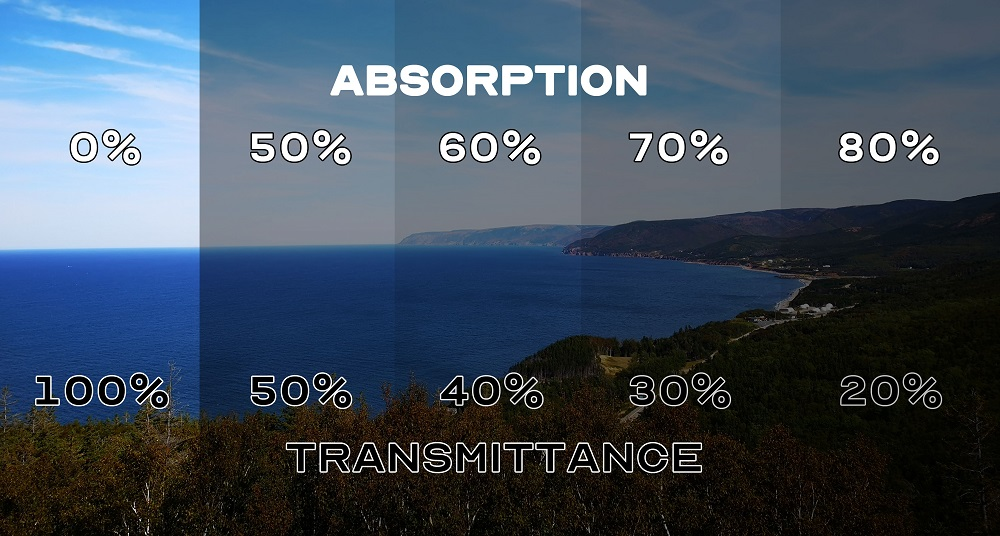 Absorption and Transmittance Gradient