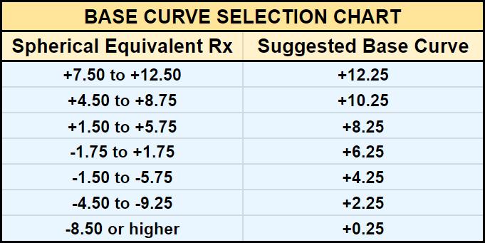 Base Curve Selection Chart