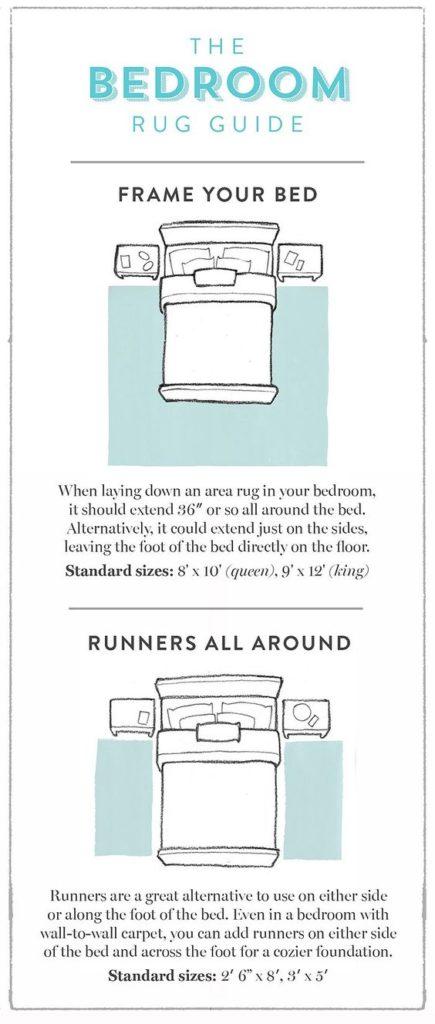 Bedroom Rug Guide found #onOneKingsLane