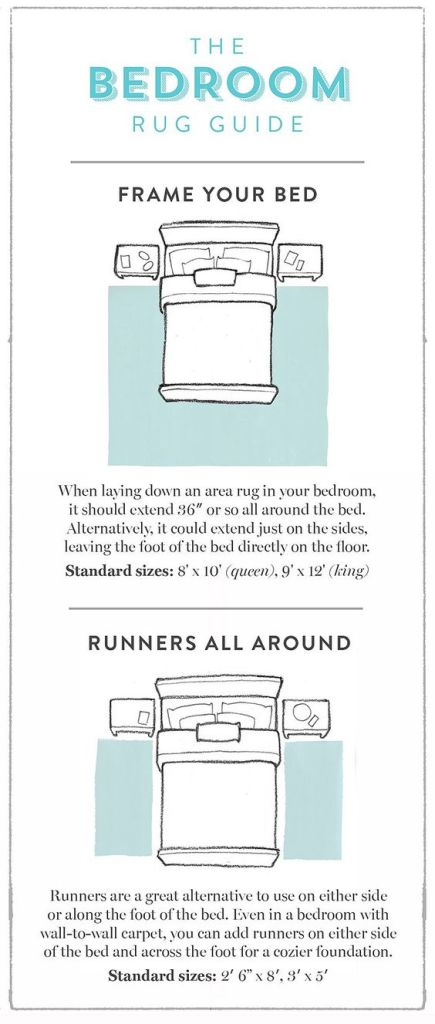 Bedroom Rug Guide found #onOneKingsLane