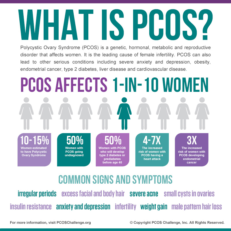 PCOS Awareness Infographic